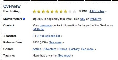 The IMDB MovieMeter says Legend of the Seeker interest is up 28%